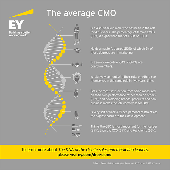 EY-the-average-cmo.JPG