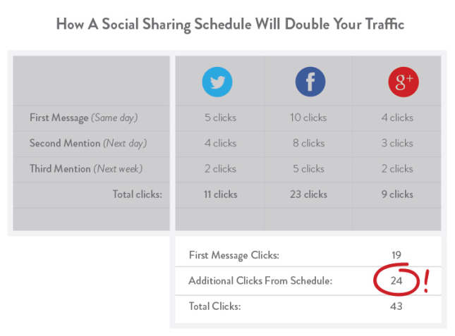 2-social-sharing-double-traffic